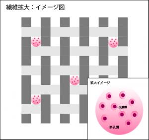 消臭加工の繊維拡大イメージ図